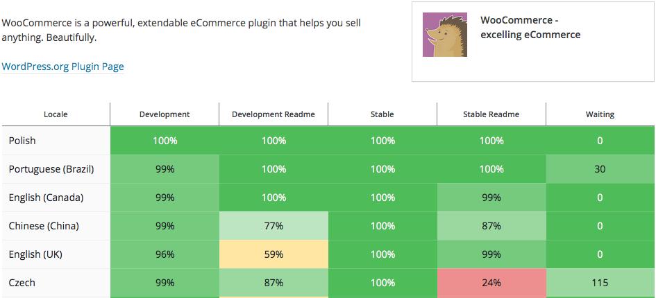 Polskie tłumaczenie WooCommerce 2.5 - 100% gotowe. Aktualizacja WooCommerce
