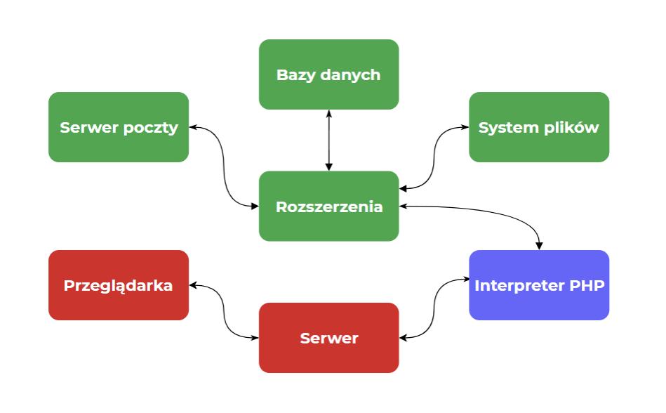 Schemat pokazujący działanie PHP