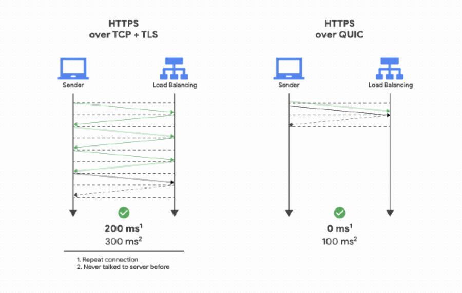 Porównanie HTTP/2 i HTTP/3