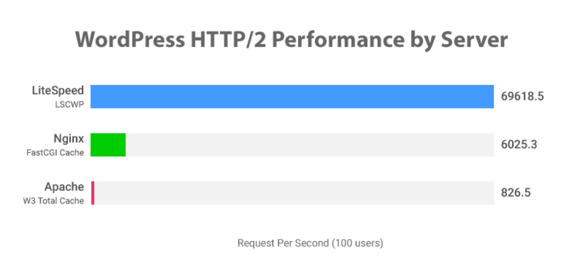 LiteSpeed Benchmark